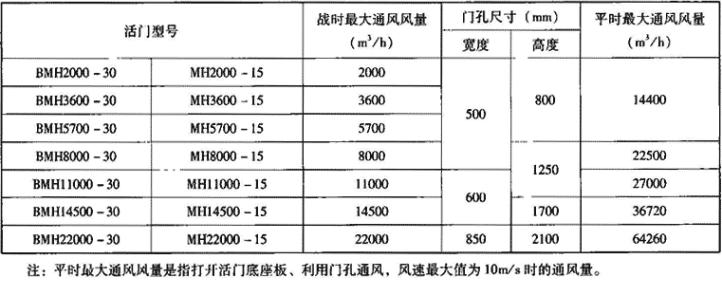 表3.7.4-1 BMH悬板防爆波活门主要技术参数表