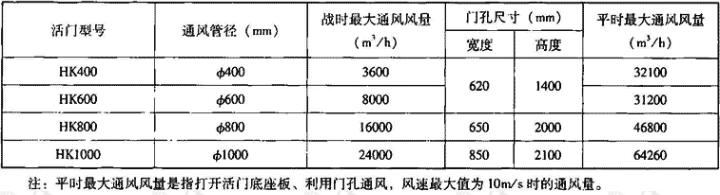 表3.7.4-2 HK悬板防爆波活门主要技术参数表