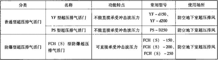 表3.7.5-1 超压排气活门分类表