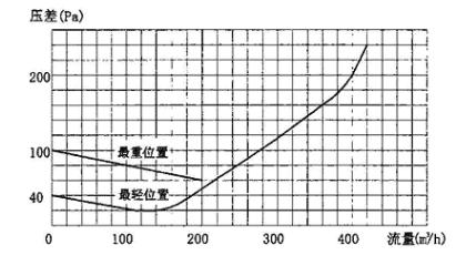 图3.7.5-1 YF-d150型超压排气活门气体动力特性曲线