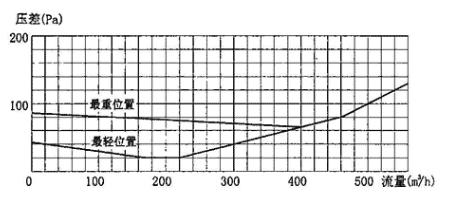 图3.7.5-2 YF-d200型超压排气活门气体动力特性曲线