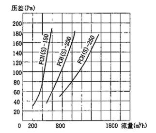 图3.7.5-4 FCH(S)型防爆超压排气活门气体动力特性曲线