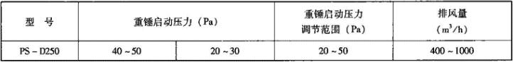 表3.7.5-3 PS-D250型超压排气活门气体动力性能表