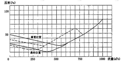 图3.7.5-3 PS-D250型超压排气活门气体动力特性曲线