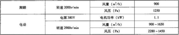 表3.7.6-2 SR900型电动脚踏两用风机主要技术性能参数表