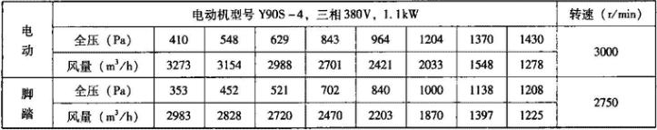 表3.7.6-3 DJF-1型电动脚踏两用风机主要技术性能参数表