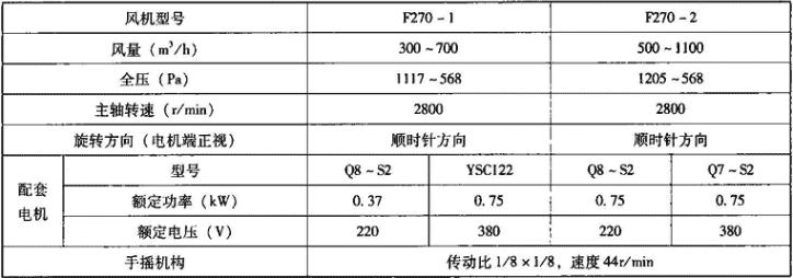 表3.7.6-4 F270型电动手摇两用风机主要技术性能参数表