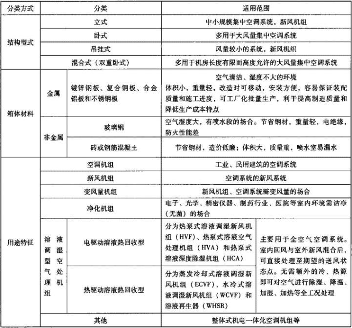 表4.1.1 组合式空调机组分类
