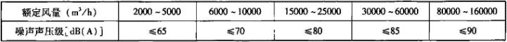 4.1.2-1 组合式空调机组噪声限值