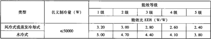 表4.2.1-7 冷水(热泵)机组能源效率等级及其能效比EER要求