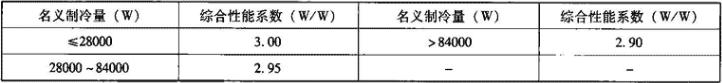 表4.2.1-8 多联式空调(热泵)机组综合性能系数(IPLV(C)及IPLV(H))