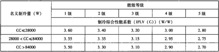 表4.2.1-9 多联式空调(热泵)机组能源效率等级及其制冷综合性能系数(IPLV(C))要求