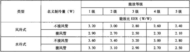 表4.2.1-11 风管式空调(热泵)机组能源效率等级及其能效比EER要求