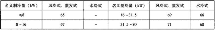 表4.2.1-12 冷水(热泵)机组噪声限值(声压级)[dB(A)]