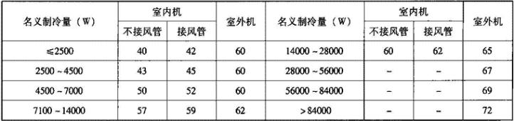 表4.2.1-13 多联式空调(热泵)机组噪声限值(声压级)[dB(A)]