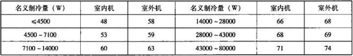表4.2.1-14 风管式空调(热泵)机组噪声限值(声压级)[dB(A)]