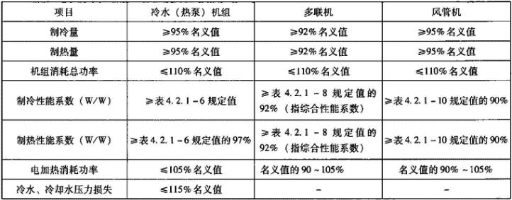 表4.2.1-15 机组名义工况下实测技术性能限值