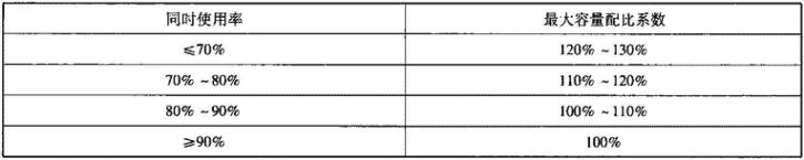 表4.2.1-16 室内、外机容量配比系数表