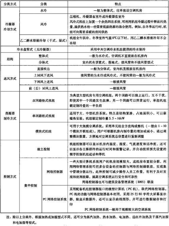 表4.3.1-1 机房专用空调机组分类