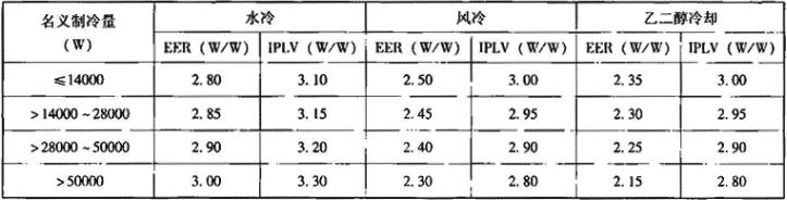 表4.3.1-2 空调机能效比及综合部分负荷性能系数