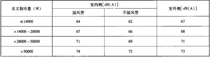 表4.1.3-5 空调机噪声限制(声压级)
