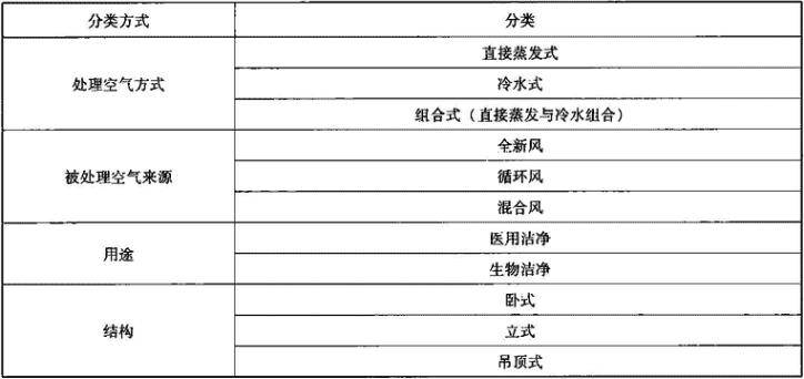 表4.4.1 医用空调机组分类