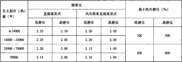 表4.4.2-2 机组能效比和机外静压