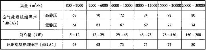 表4.4.2-3 机组噪声限值