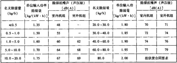 表4.5.1-2 机械制冷式除湿机性能参数