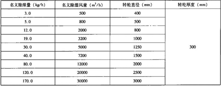 表4.5.1-3 转轮除湿机性能参数