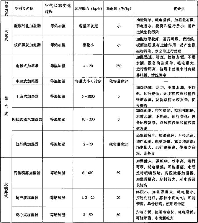 表4.5.2 加湿器分类及技术性能