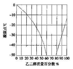 图4.6.5-2 乙二醇溶液凝固点