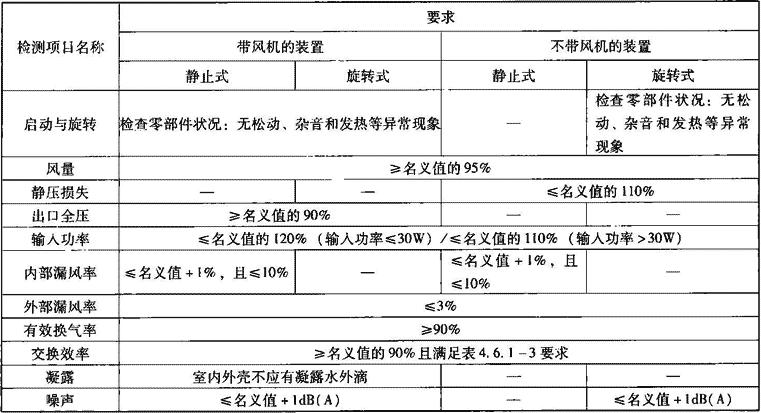 表4.6.1-2 空气热回收装置检测性能要求