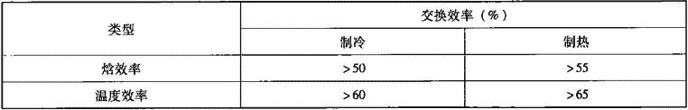 表4.6.1-3 空气热回收装置交换效率要求