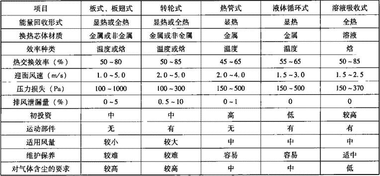 表4.6.1-4 空气热回收装置技术经济比较