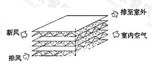 图4.6.2 芯体结构示意图