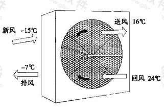 图4.6.3 转轮式热回收装置示意图