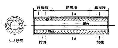 图4.6.4-1 热管元件结构示意图
