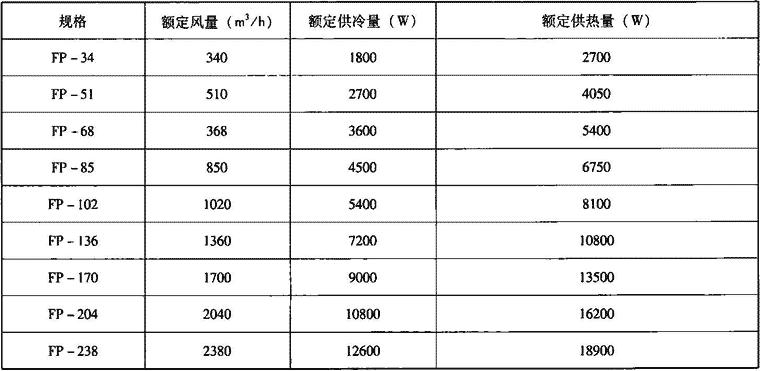 表4.7.1-2 机组额定风量、供冷量及供热量