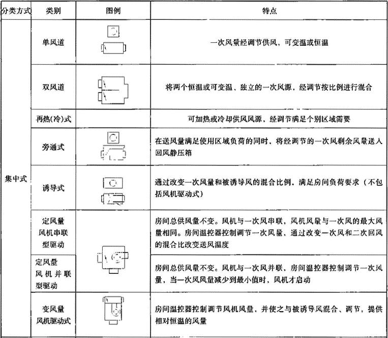 表4.7.2-1 变风量末端装置分类、特点