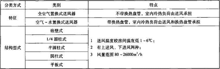 表4.7.3 置换式送风器分类、特点