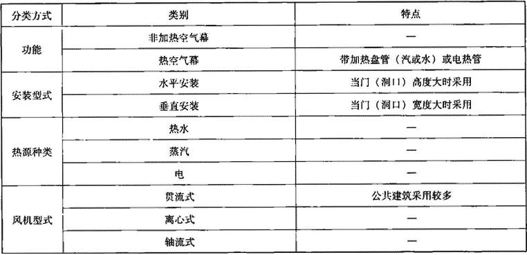 表4.7.4-1 空气幕机组分类、特点