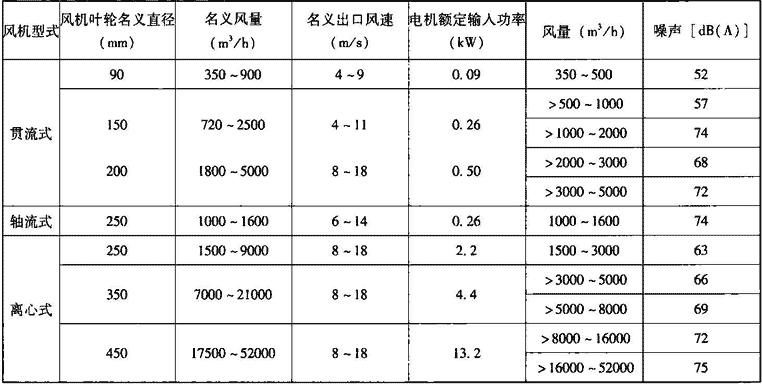 表4.7.4-2 空气幕机组主要技术性能参数