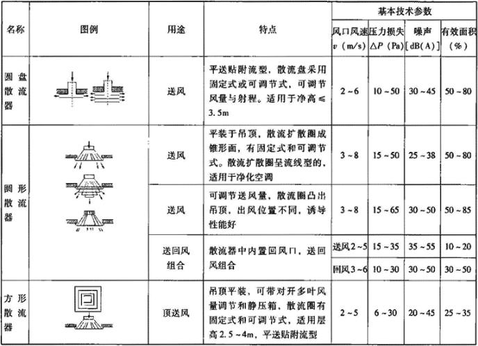 表4.7.5-2 顶装式风口主要技术性能参数