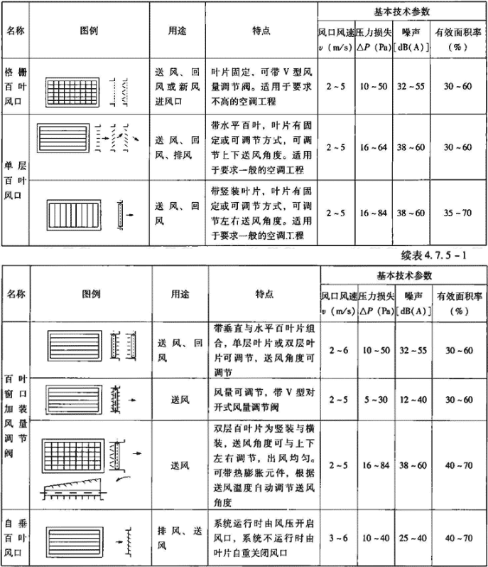 表4.7.5-1 侧装式风口主要技术性能参数