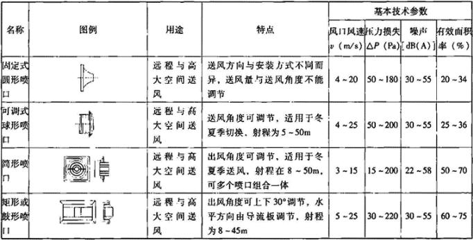 表4.7.5-4 喷口主要技术性能参数
