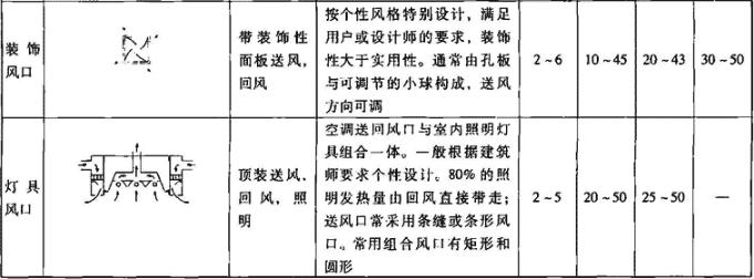 表4.7.5-6 特殊风口主要技术性能参数