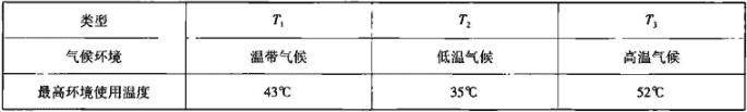 表4.8.1 房间空调器气候类型