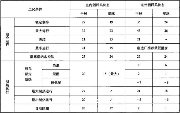 表4.8.2-1 名义工况表(℃)