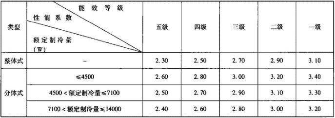 表4.8.2-3 能源效率等级指标